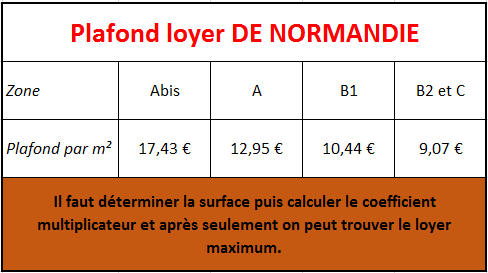 Comment calculer le loyer maximum ?